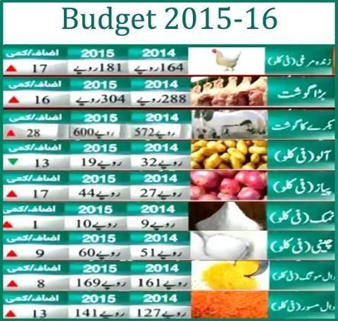 The-Product-Rates-Of-Budget-2015-16-In-Pakistan89429698_201565155518