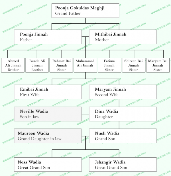 jinnah-family-tree