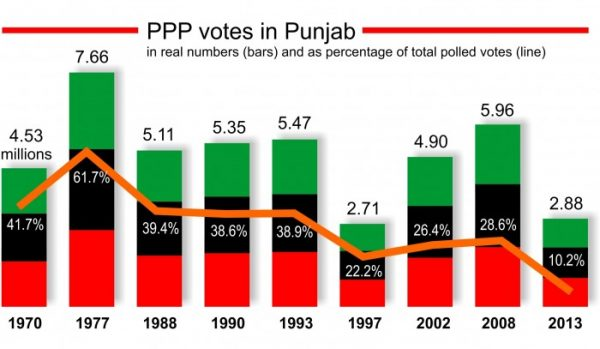 ppp election