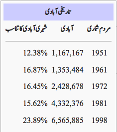بلوچستان کی ٓآبادی کا چارٹ