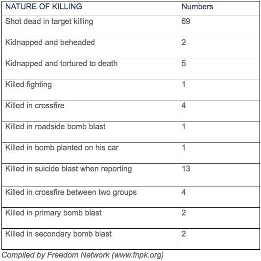 Reasons of killing journalists