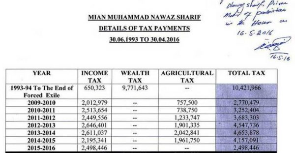 tax_payment_of_pm