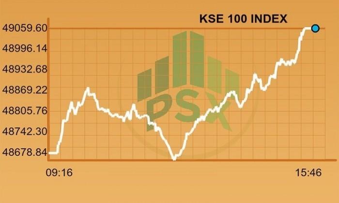 پاکستان اسٹاک ایکسچینج کا 100 انڈیکس 2 دن میں 6.4 فیصد بڑھ گیا